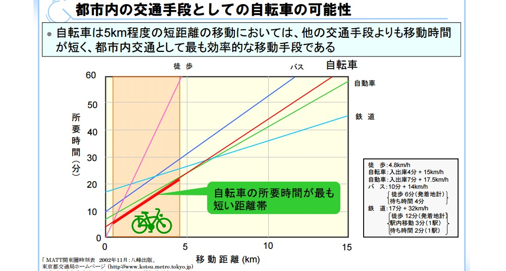 徒歩30分 自転車